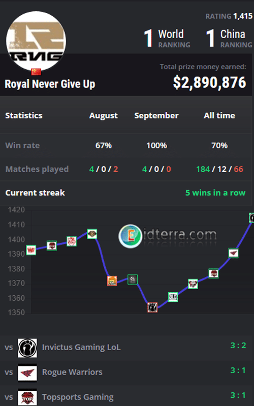 Royal Never Give Up เว็บ sbobet