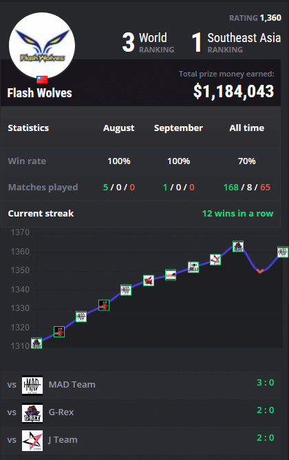 Flash Wolves sbobet